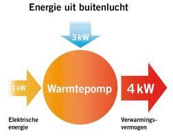 Warmtepomp energie